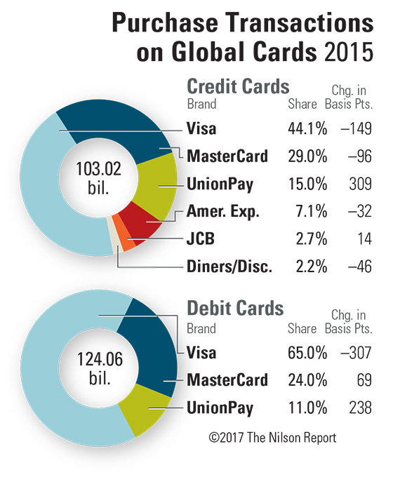 The Nilson Special Report   Largest Payment Card Issuers ...