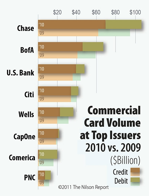 Citibank Prepaid Debit Card >> Card and Mobile Payment Industry Statistics | The Nilson Report Archive of Charts & Graphs