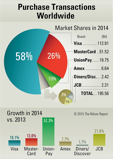 Card And Mobile Payment Industry Statistics The Nilson
