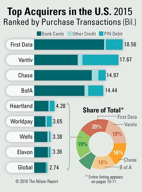 Card and Mobile Payment Industry Statistics   The Nilson ...